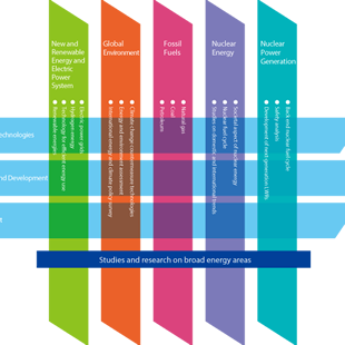 Image of IAE activities cover broad technology areas