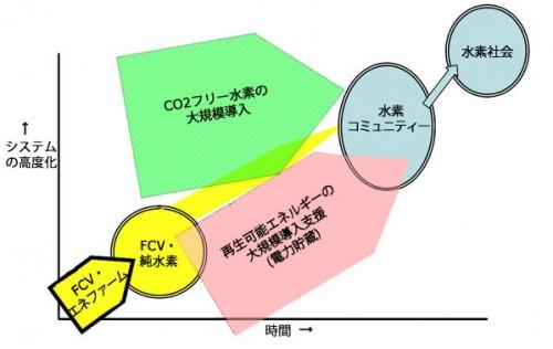 水素Grの調査研究対象-技術・経済的成立性、技術課題、ロードマップ作成-