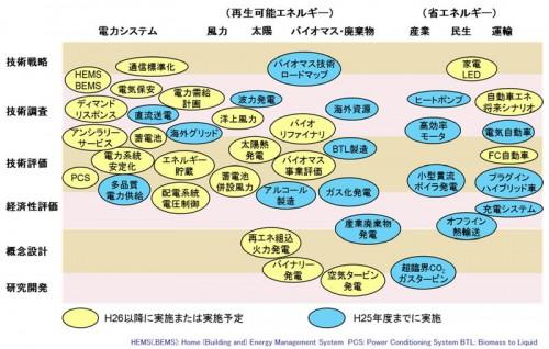 新エネルギー・電力システムの事業マップ