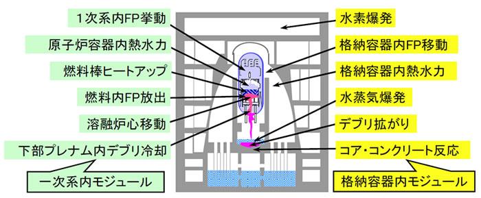 図1 SAMPSONモジュールの構成と機能