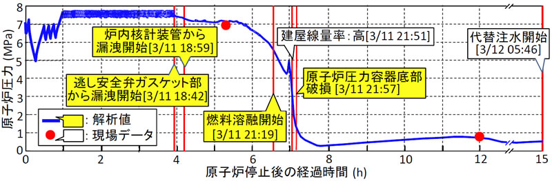 図2 福島第一原子力発電所1号機の事故進展解析結果