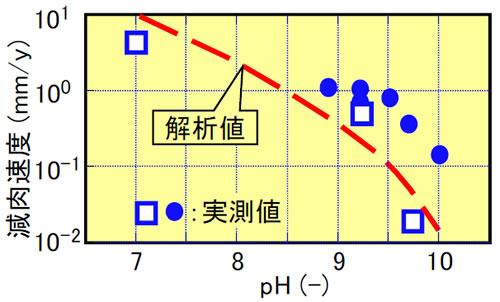 図3 流動加速腐食による配管減肉の解析