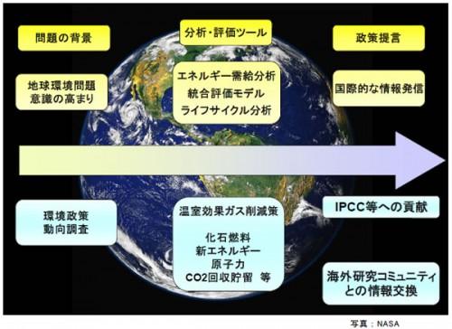 環境グループのミッション