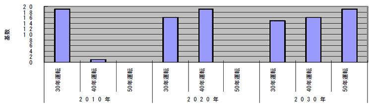 既設軽水炉の運転経過年数とプラント基数