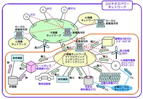 図1 ユビキタスパワーネットワークのイメージ(東京大学横山明彦教授 提供)