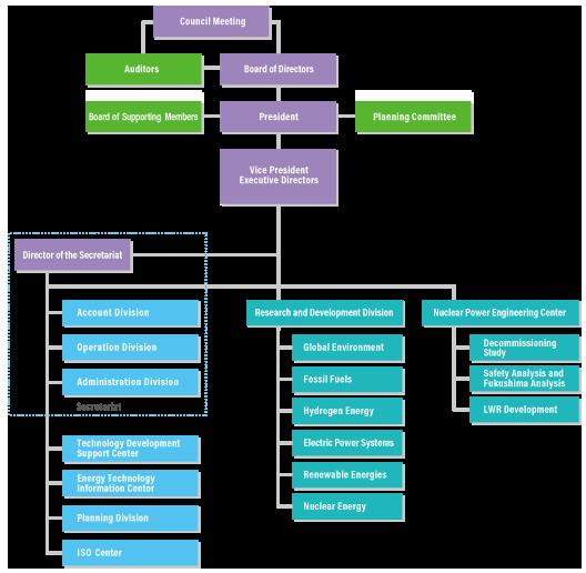 Organization_of_IAE201510