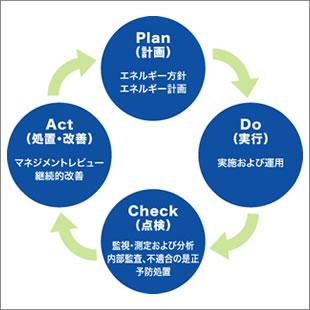 エネルギーマネジメントシステム(EnMS)研修及びコンサルティングのご案内のイメージ