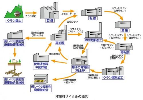 核燃料サイクルの概念